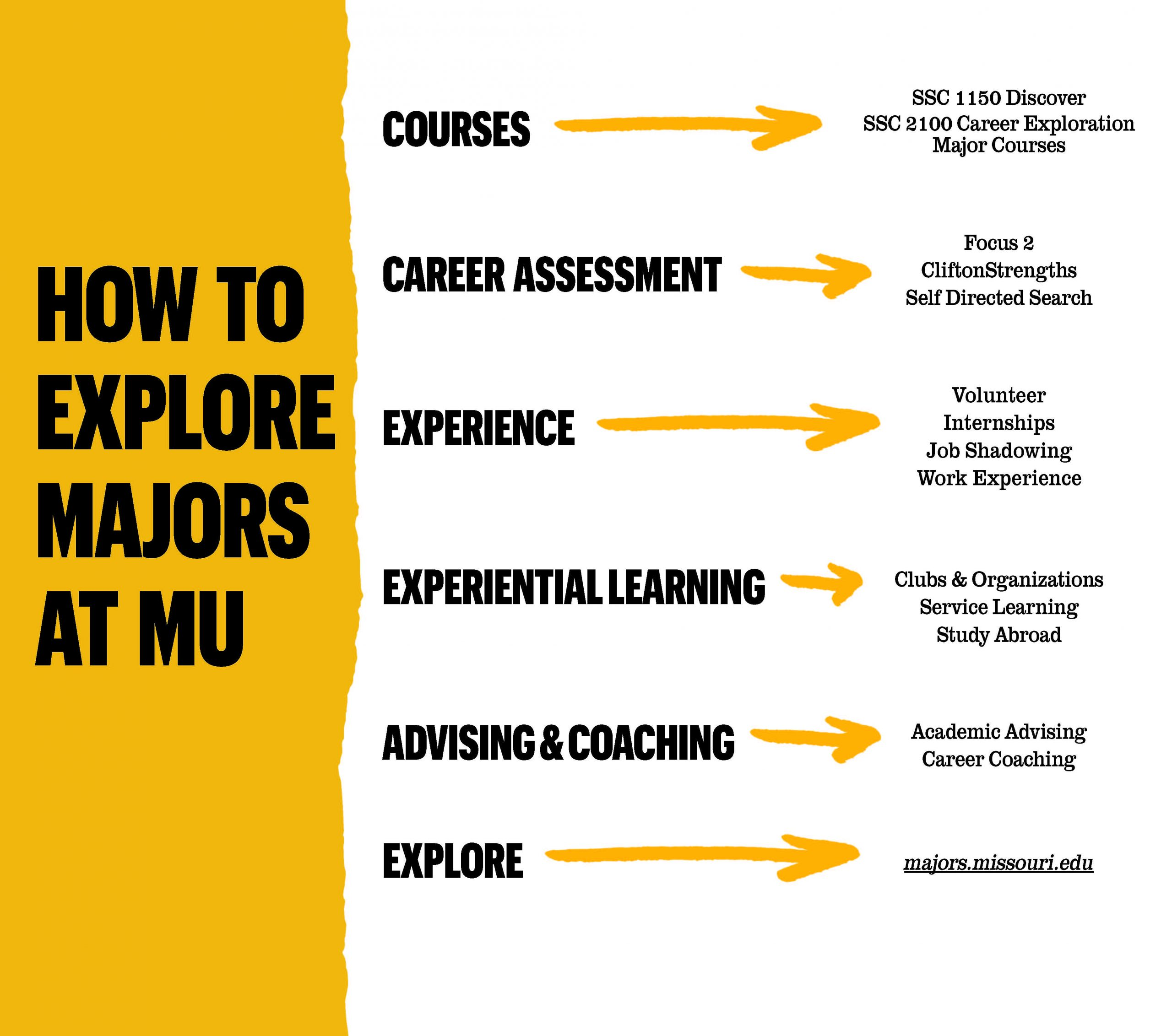 How to explore majors at MU